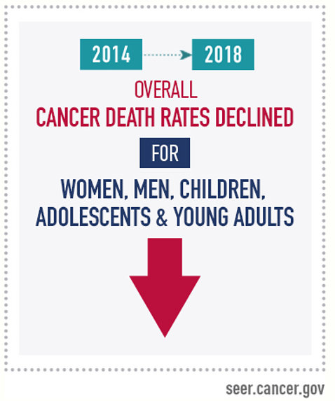 An infographic that a decrease in death rates for 11 of the 19 most common cancers among men and 14 of the 20 most common cancers among women pre-pandemic, from 2014 to 2018.