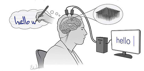 """A cartoon featuring a man sitting in a chair. He has wires connecting his brain to the a computer. The monitor says """"hello."""" To his left, there is a thought bubble that depicts a person writing """"hello."""""""