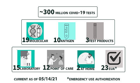 A graphic shows 300 million covid tests: 10 molecular, 10 antigen, 3 test products - 15 in lab, 12 point of care, and 2 at home with 23 emergency use authorizations