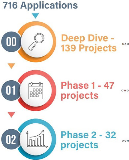 Infographic with numbers of projects represented by colors, circles, and research icons.