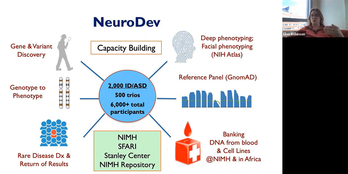 A slide about Neurodev shows: at center, 500 trios of genes from 6,000 study participants with lines pointing to gene and variant discovery, phenotype, rare disease diagnoses, banking DNA from cell lines.